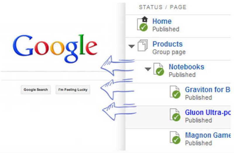 Tầm quan trọng của sitemap trong website